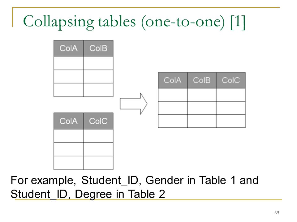 Collapsing tables (one-to-one) [1]